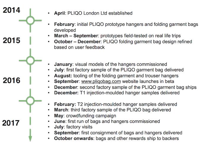 The PLIQO bag project timeline