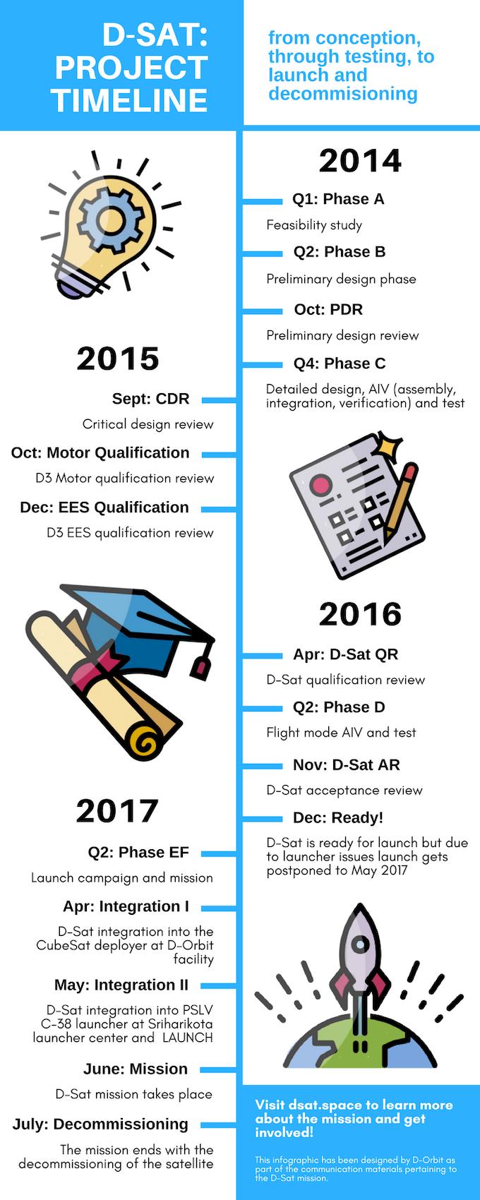 D-Sat: Project timeline