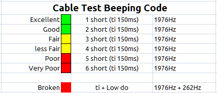 qualMeter XT Cable Test Beeping Code