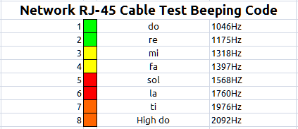qualMeter XT RJ-45 Cable Test Beeping Code