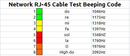 qualMeter XT RJ-45 Cable Test Beeping Code
