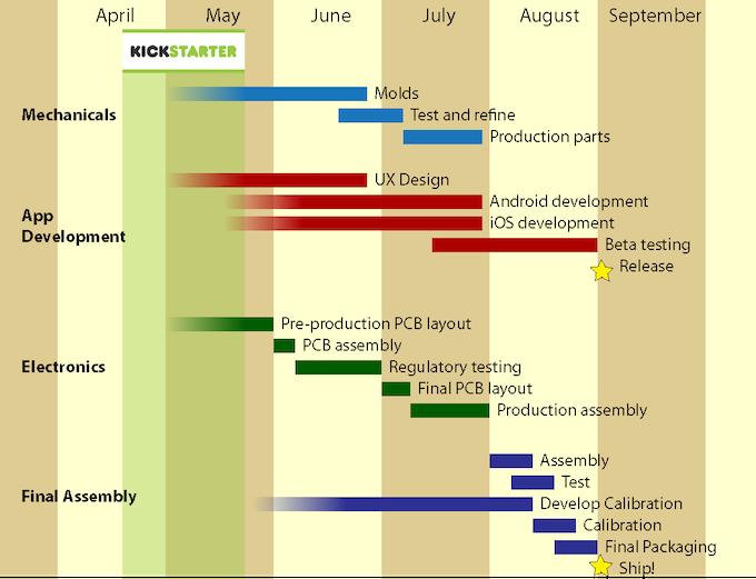 Development & Production Schedule