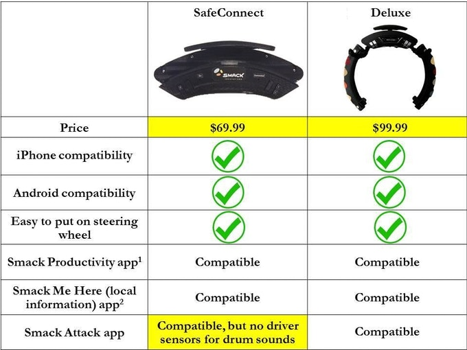 Comparison of SafeConnect & the Deluxe model