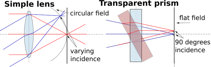 Simple lens as compared to transparent prism