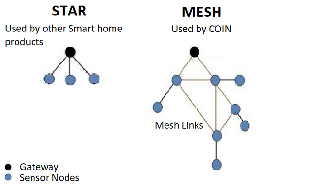 Comparison of communication technologies of COIN and other smart home products