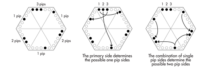 Combinatorics of Sedis tiles