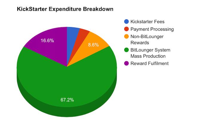 Kickstarter Expenditure Breakdown