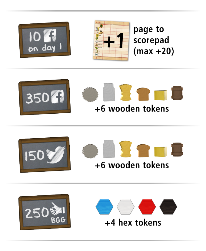 Stretch Goals: For each 10 FB shares on Day 1, we add 1 page to the score pad (max. 40 pages total). The hex tokens can be used for the settlement scoring.