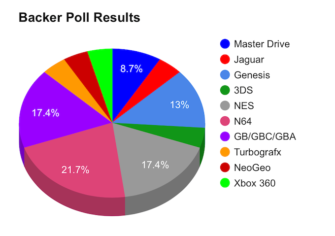 Backer Poll Results