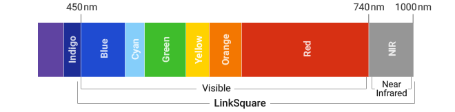 LinkSquare SDK collects data from both the visible and near infrared portions of the light spectrum.