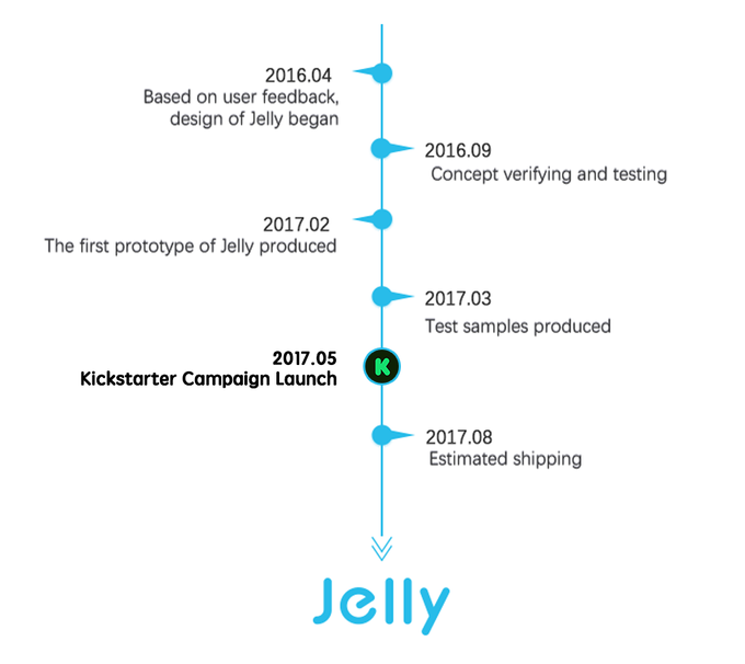 Jelly the smallest 4g smartphone by unihertz kickstarter unihertz is based in shanghai and our team has over 10 years experience in cellphone design and manufacturing before creating our own products ccuart Choice Image