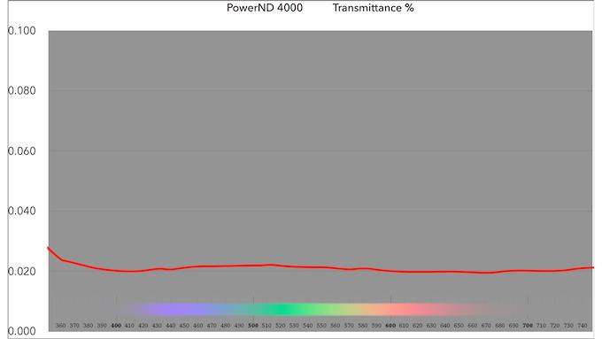 PowerND 4000 Spectrum Transmittance