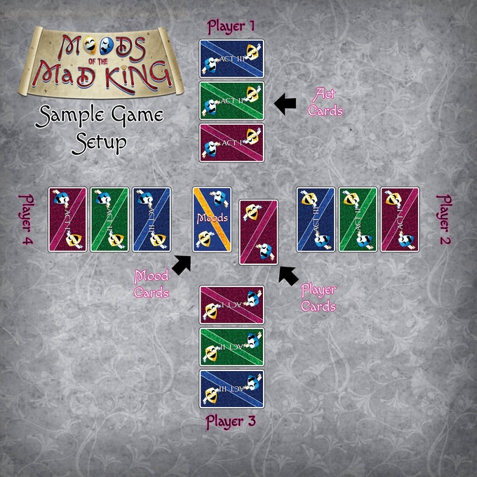 Sample Setup for Moods of the Mad King