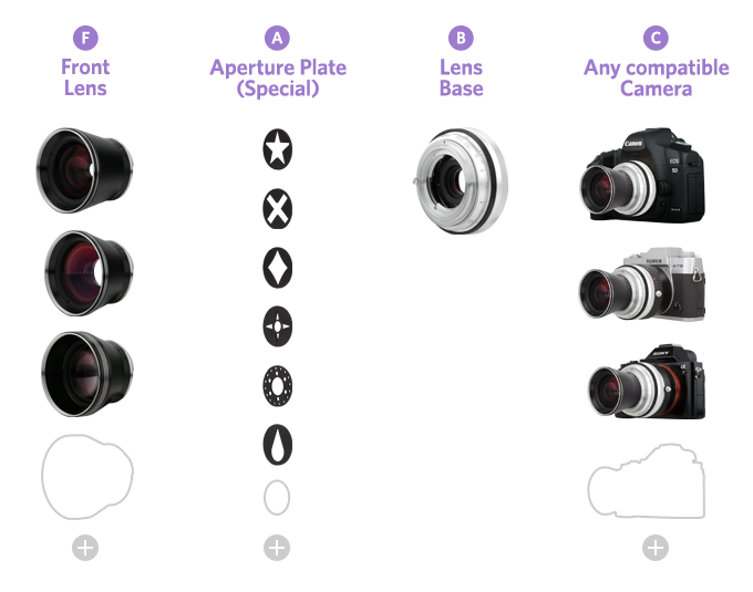 The Neptune Convertible Art Lens System includes the lens base with a built-in diaphragm aperture mechanism, three front lenses and six special aperture plates. Compatible camera not included.