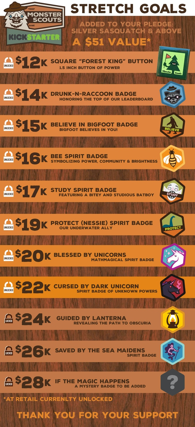 $51 of stretch goals unlocked for Silver and above
