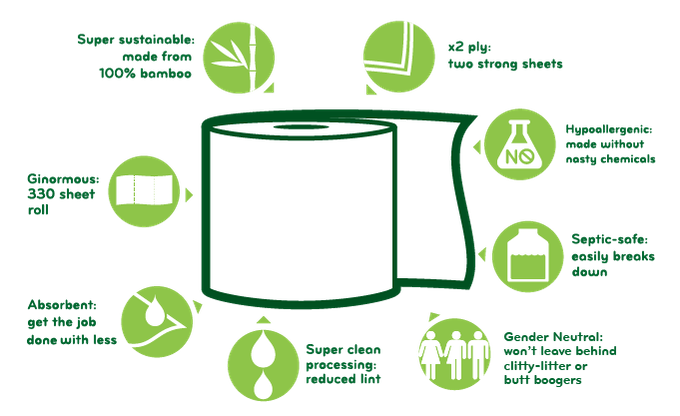 The First Toilet Paper Engineered For A Healthier Wipe By Zoe Levin