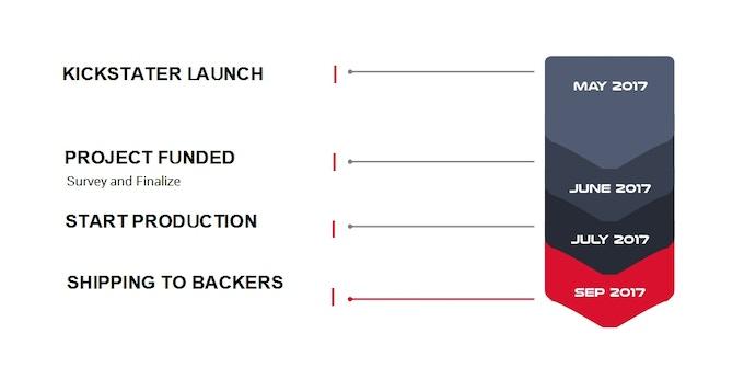 X-Flex mini and X-Pocket time line