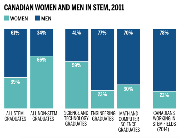 Women in STEM: Educations v. Workforce (Stats Canada)