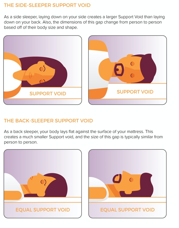 Sleepsmart the smart adjustable pillow for side sleepers by jae son the support void also changes depending on the firmness of your mattress fandeluxe Images