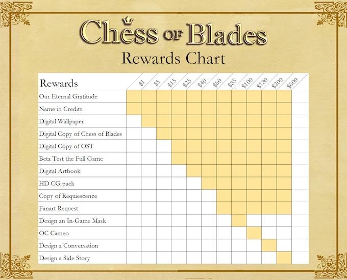 Handy dandy chart of reward tiers