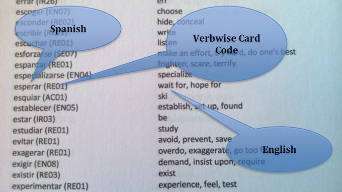 Inside the Verbwise mini reference dictionary you will find Spanish to English translations together with a card code so that you can refer to your Verbwise cards