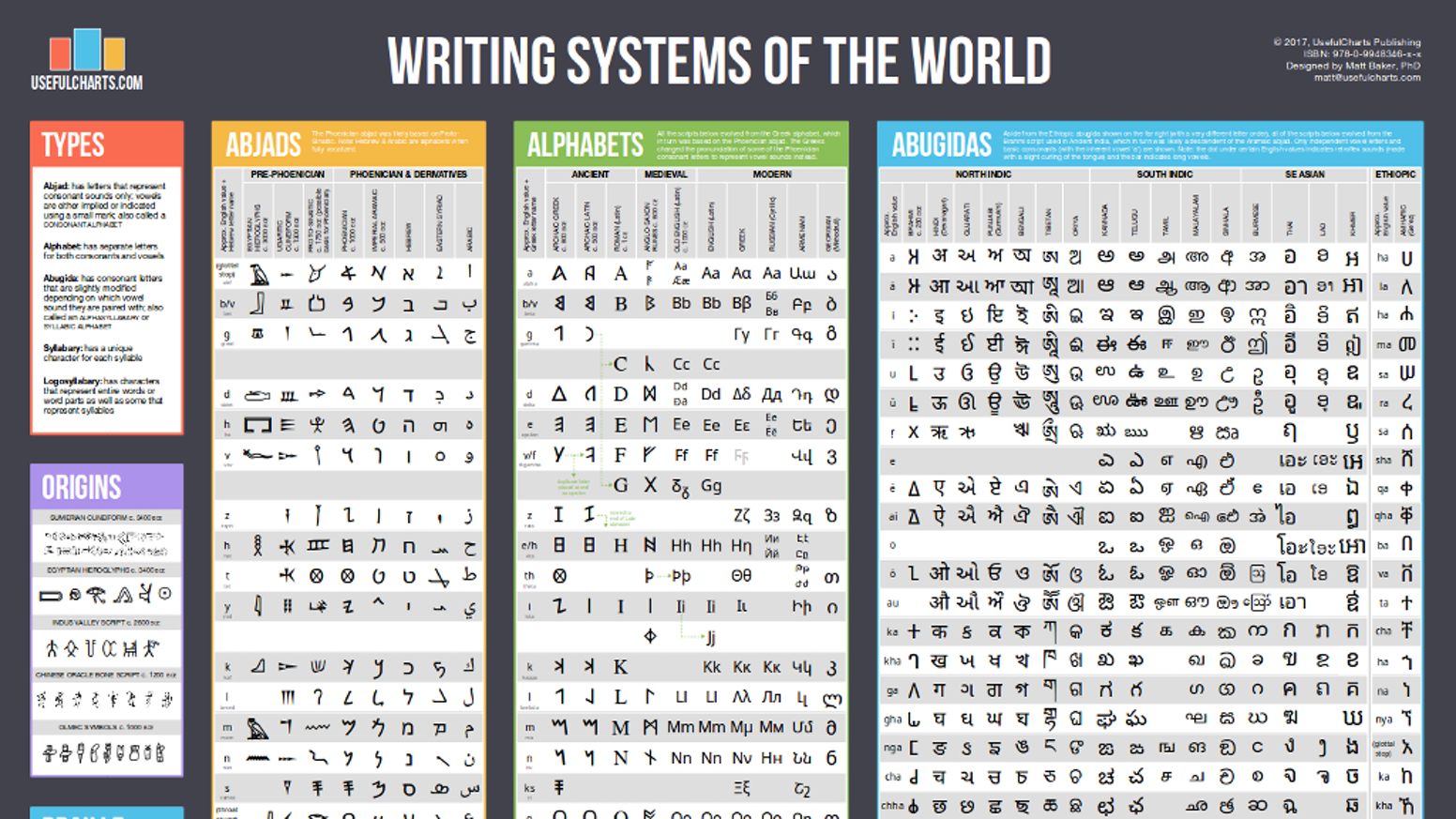 2000+ symbols. 51 writing systems. 1 wallchart.