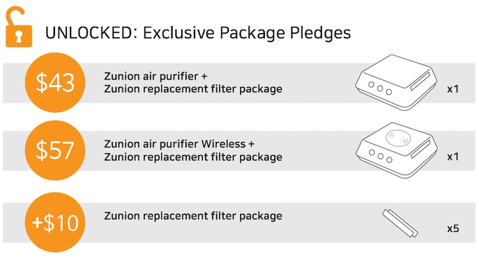 Exclusive pledges (Zunion + filter)