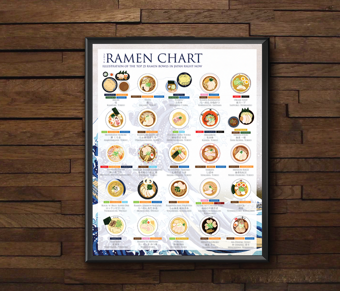 The Ramen Chart, limited Edition only 150 copies