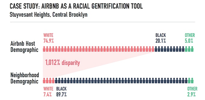 AirBNB Case Study: A deep-dive, data-rich investigative report on AirBNB and gentrification