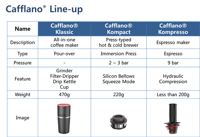 Full Cafflano® Line-up