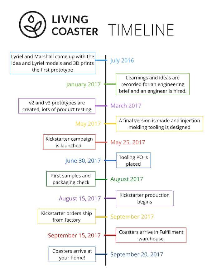 Living Coaster Timeline