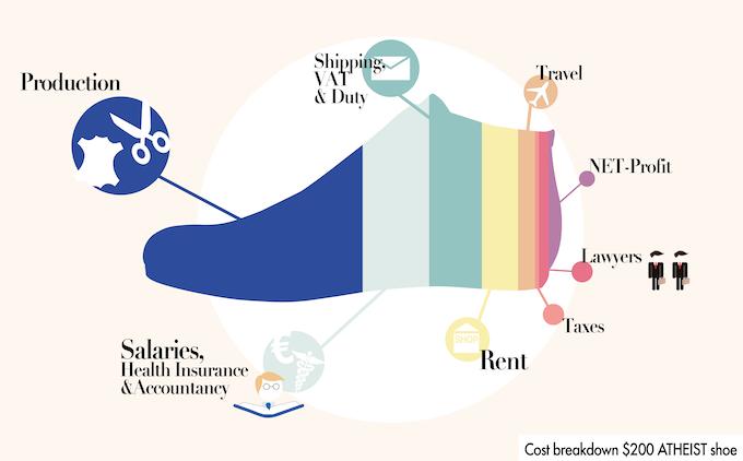 Kickstarter Gold Das Sneaker From Atheist Shoes By David Bonney