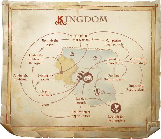There are many ways to manage your Kingdom, and many rewards to be gained.