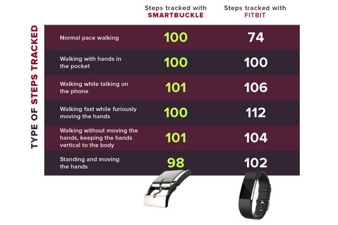 Fitbit vs. Smart Buckle Accuracy Comparison
