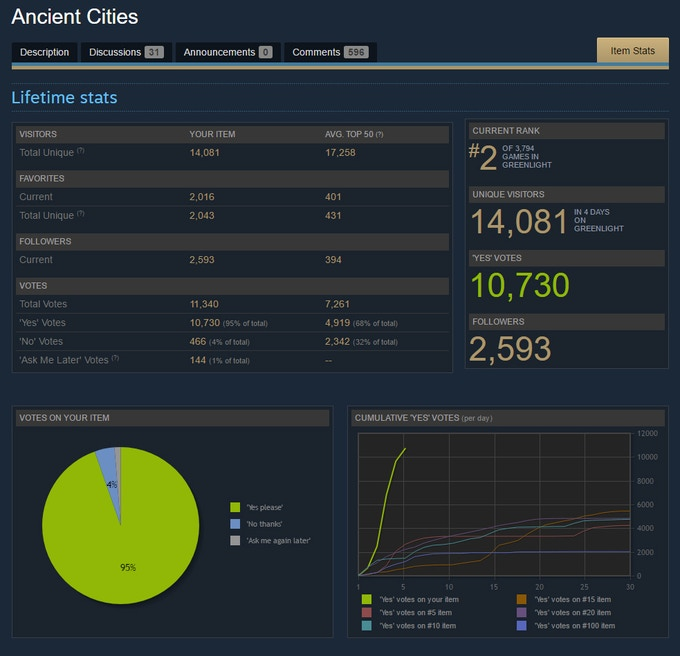 Ancient Cities greenlight stats