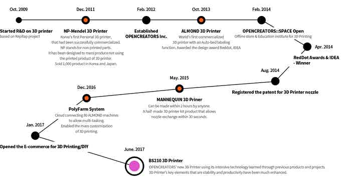 Opencreators history