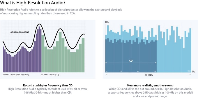 What is High-Resolution Audio? by SONY