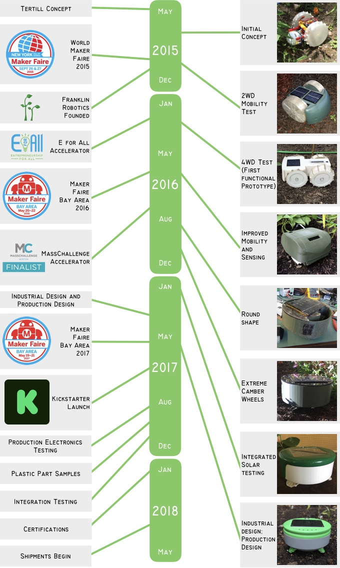 Evolution of Tertill Robot