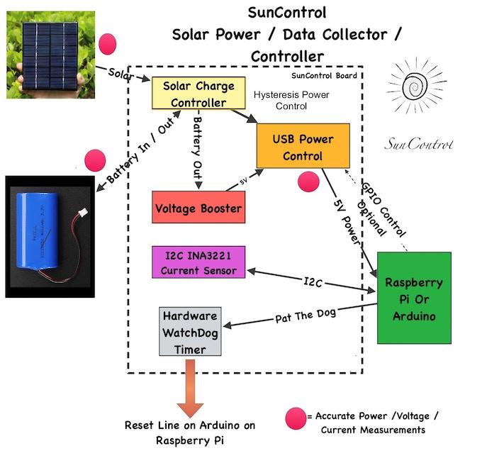 suncontrol diy solar power for the raspberry pi. Black Bedroom Furniture Sets. Home Design Ideas