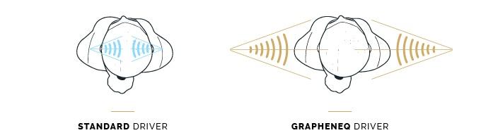GrapheneQ technology enables better imaging.