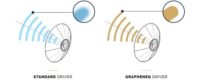 GrapheneQ's low mass prevents it from blurring sound with resonances and phase shifts