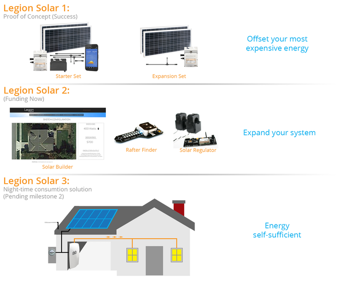 Legion Solar 2 - Energy Made Simple by PLX Devices — Kickstarter