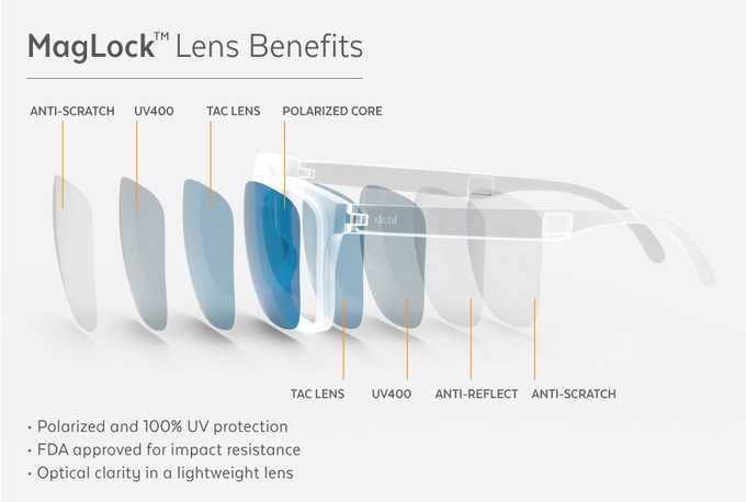cc3b0e9bc4a FDA approved impact-resistant lenses are lightweight