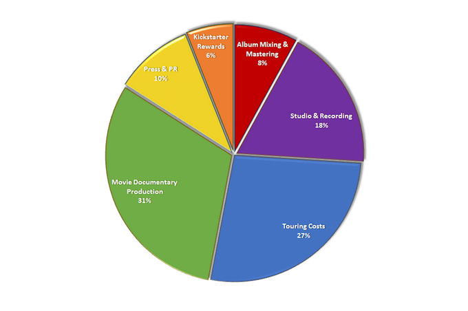 This pie chart shows you where you're money is going- detailed description below.