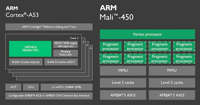 Quad 64-bit ARM Cortex-A53 CPU + ARM Mali-450 GPU
