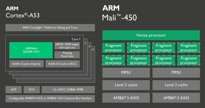 Quad 64-bit ARM Cortex-A53 CPU + ARM Mali-450 GPU