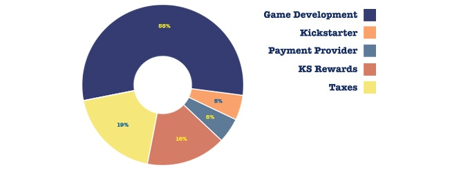 Basic break down of how the Kickstarter funds would be used.