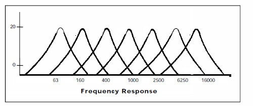 Analyze 7 bands over a full 20-20,000hz frequency range.
