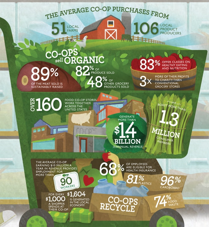 Source: National Co+op Grocers