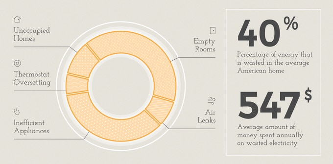 Where does energy waste happen?